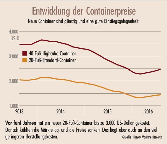 Ohne Container läuft gar nichts | 4/2016 | Produkte & Strategien ...