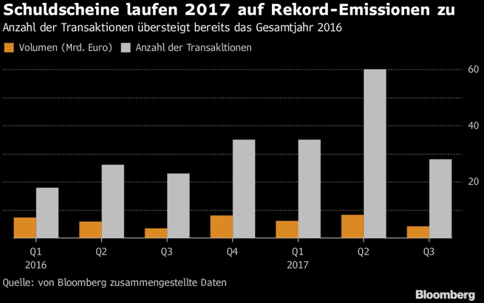 Wachsende Popularität: Schuldscheine stehen vor Emissions-Rekordjahr ...