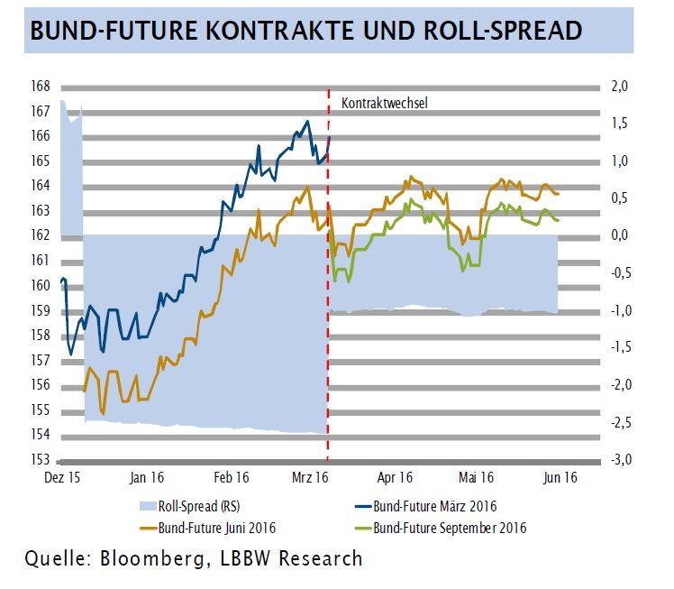 Bund Future News