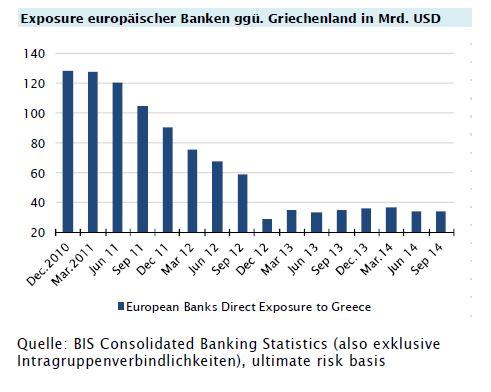 Default von Griechenland würde in Deutschland vor allem die KfW ...